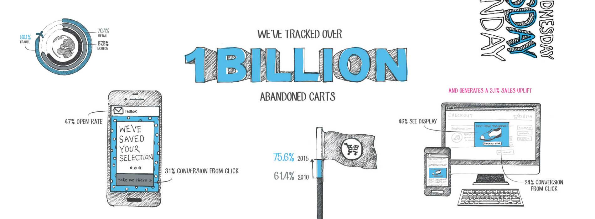 1 Billion Abandoned Carts