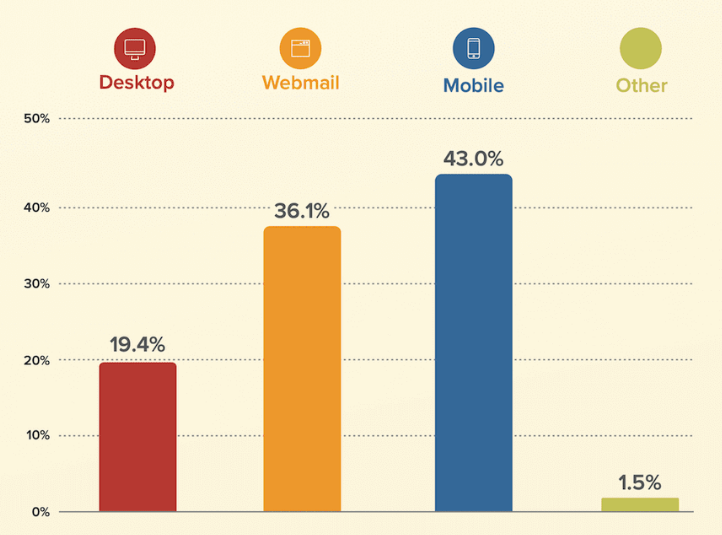 mobile email open rates