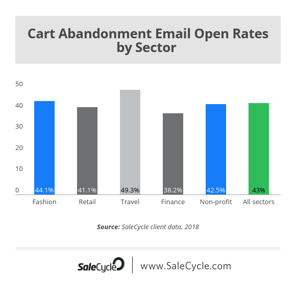 cart abandonment stats