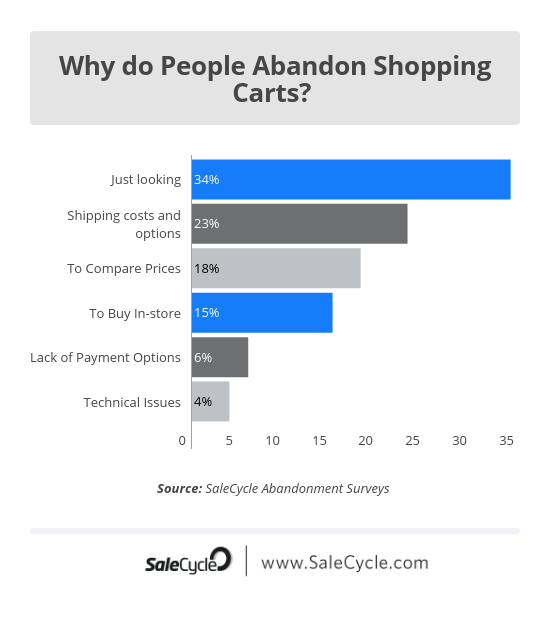 why people abandon carts