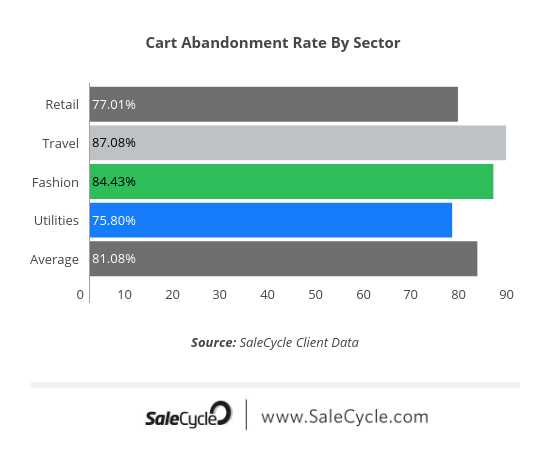 Cart Abandonment Rates by Sector in 2020