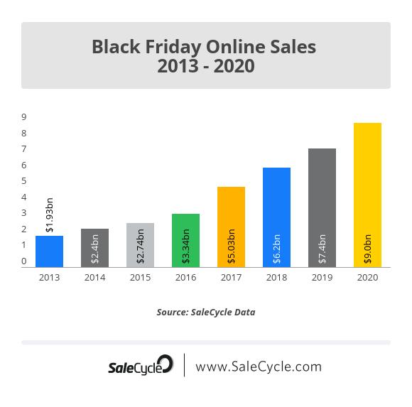 Black Friday Online Sales 2013 - 2020