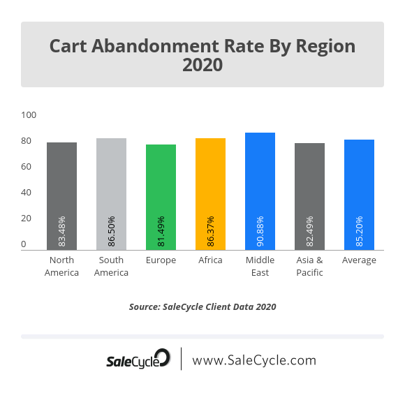 Cart Abandonment Trends By Region in 2020