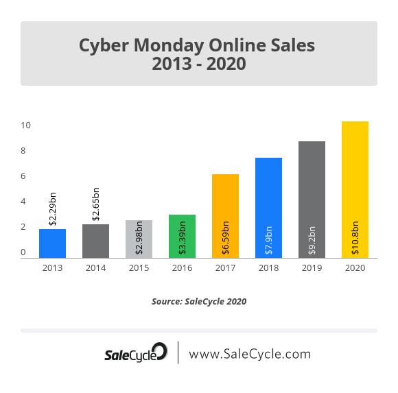 Cyber Monday Online Sales 2013 - 2020