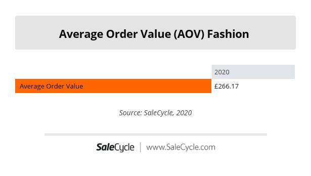 Fashion Average Order Value (AOV) 2020