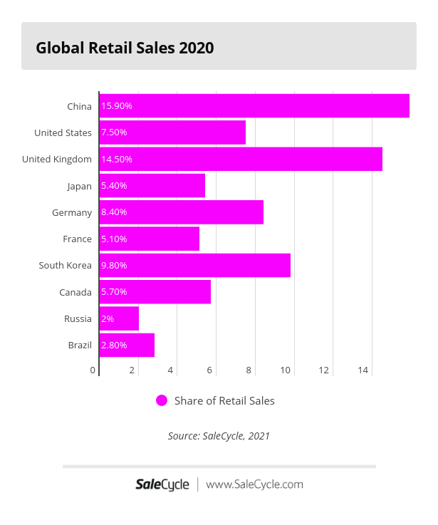 global retail ecommerce sales in the top 10 markets