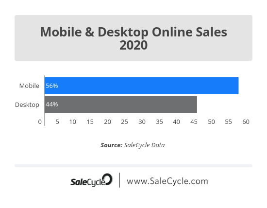 Mobile and Desktop Online Sales 2020