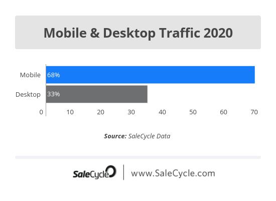Mobile and Desktop Online Traffic in 2020