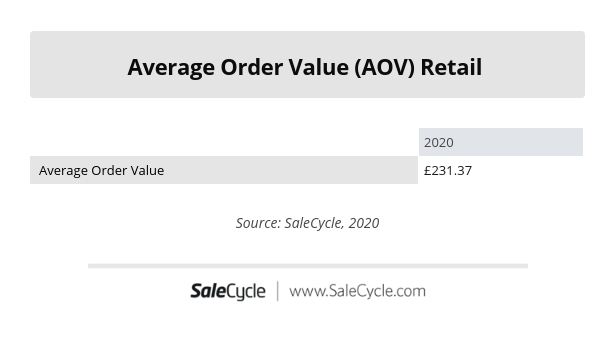 Retail Average Order Value (AOV) 2020