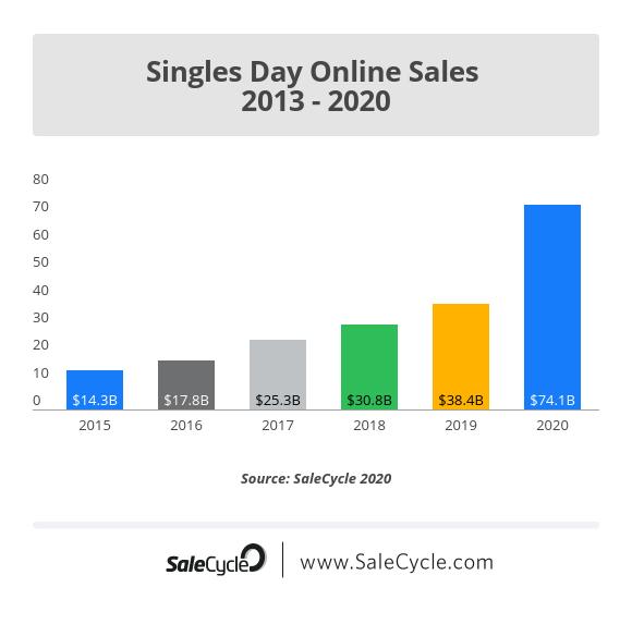 Singles Day Online Sales 2015 - 2020