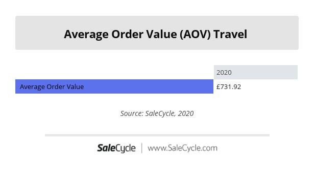 Travel Average Order Value (AOV) 2020