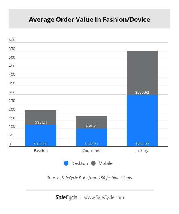 average order value by device in fashion