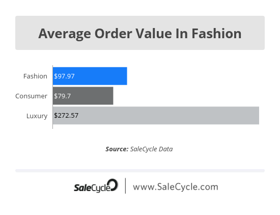 average order value in the fashion industry