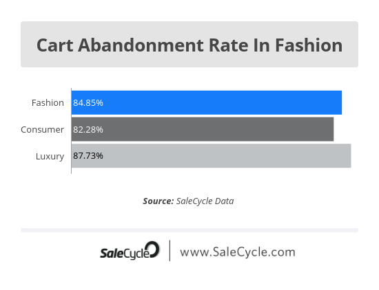 cart abandonment rate in fashion