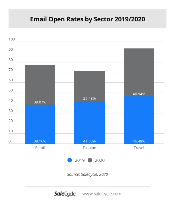Email Open Rates by Sector 2019 compared to 2020
