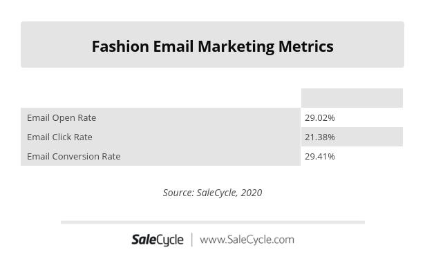 fashion email marketing metrics