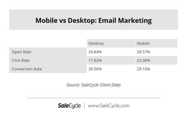 mobile vs desktop email marketing