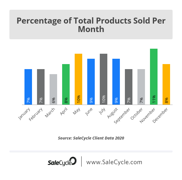 percentage of total fashion products sold per month