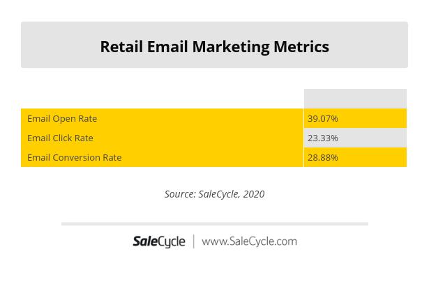retail email marketing statistics