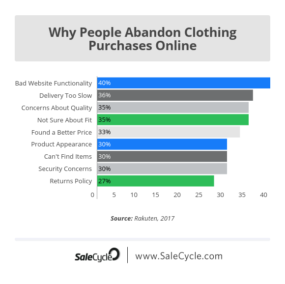 why people abandon online fashion purchases