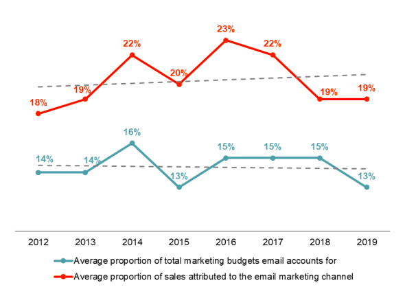 email marketing stats - budgets