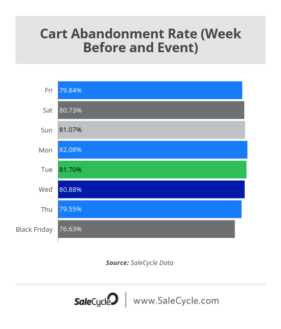 black friday cart abandonment - week before