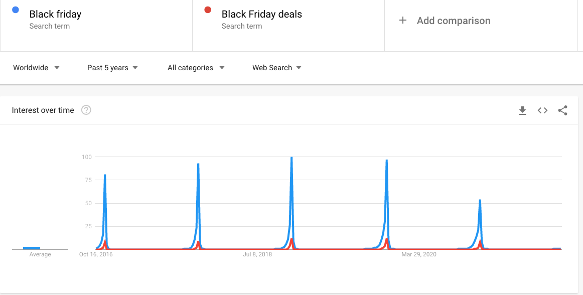 Black Friday search interest over time