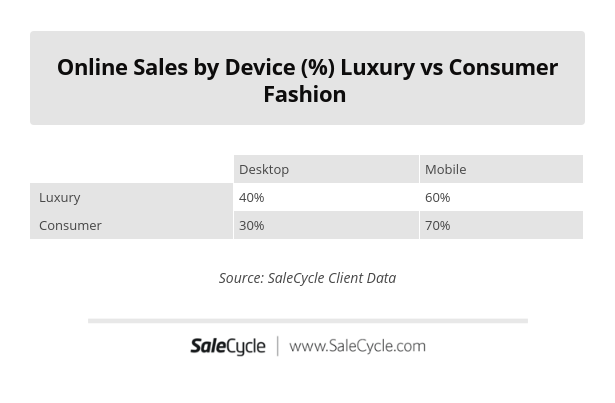 luxury vs consumer fashion online sales by device