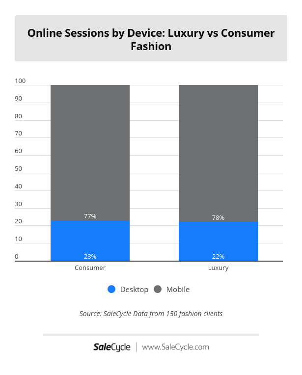 online sessions by device comparing luxury and consumer fashion