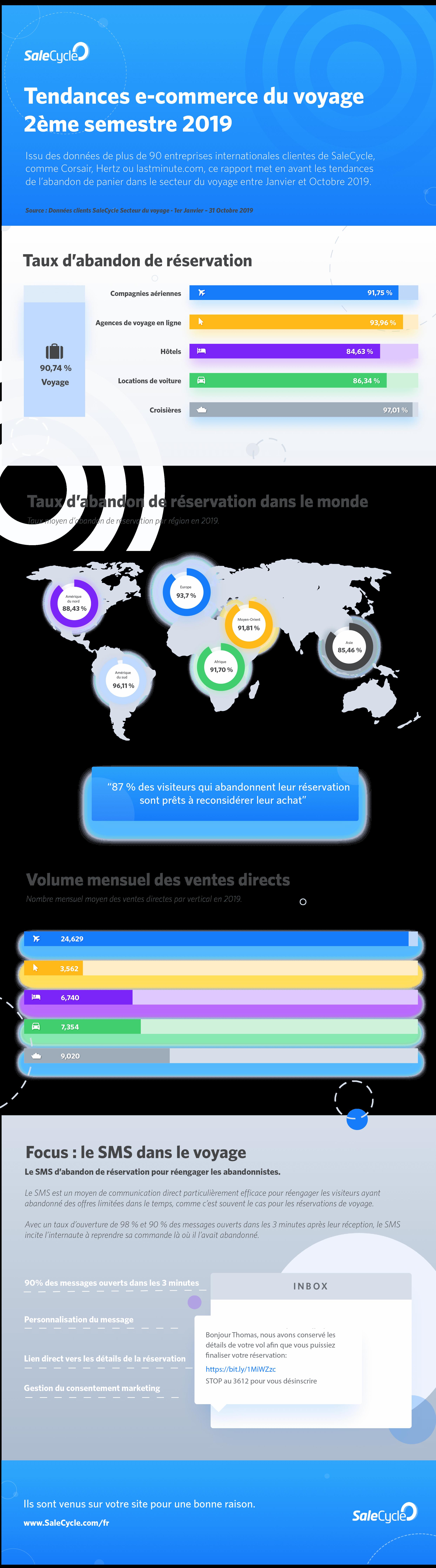 tendances en ligne du voyage infographie