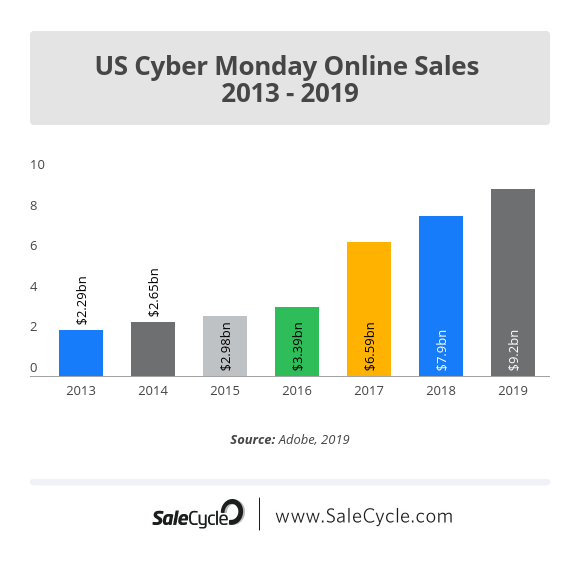 11 Black Friday And Cyber Monday Online Retail Stats Salecycle