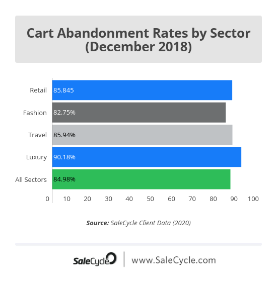 Christmas ecommerce stats: december 2018