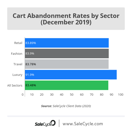 Christmas ecommerce stats: cart abandonment