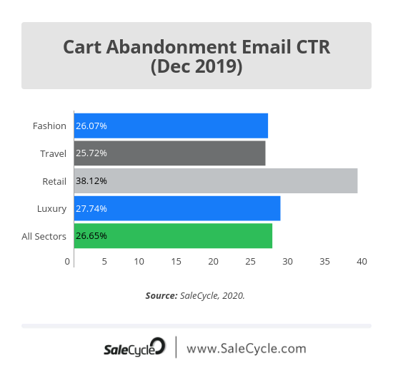Christmas ecommerce stats: email ctr