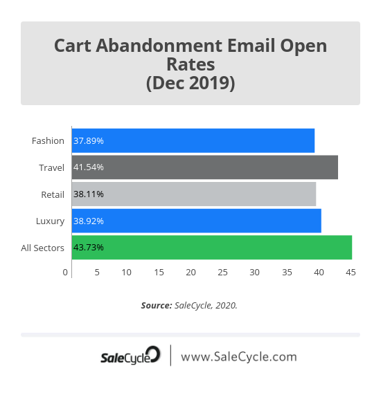 cart abandonment email open rates