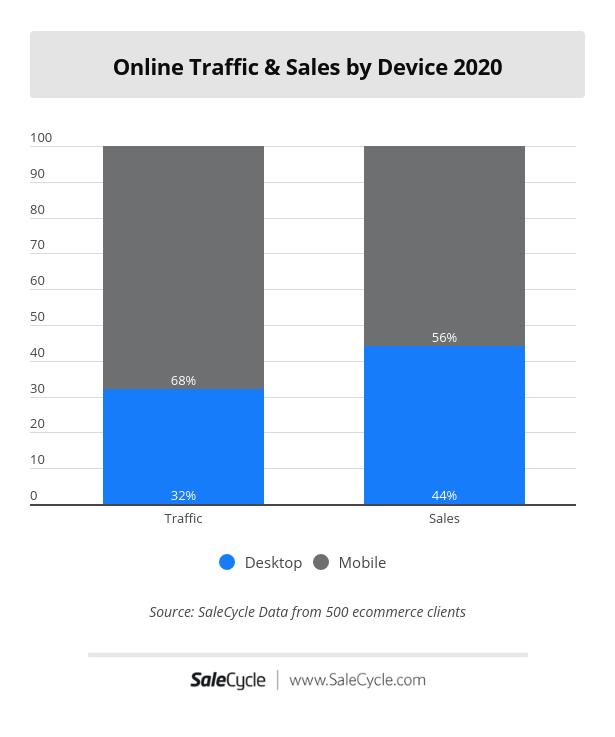 online sales and traffic by device in 2020