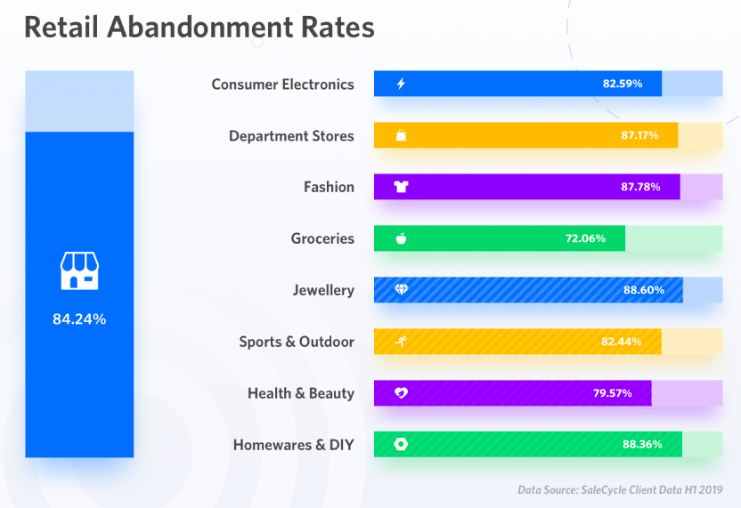 cart abandonment rates by sector