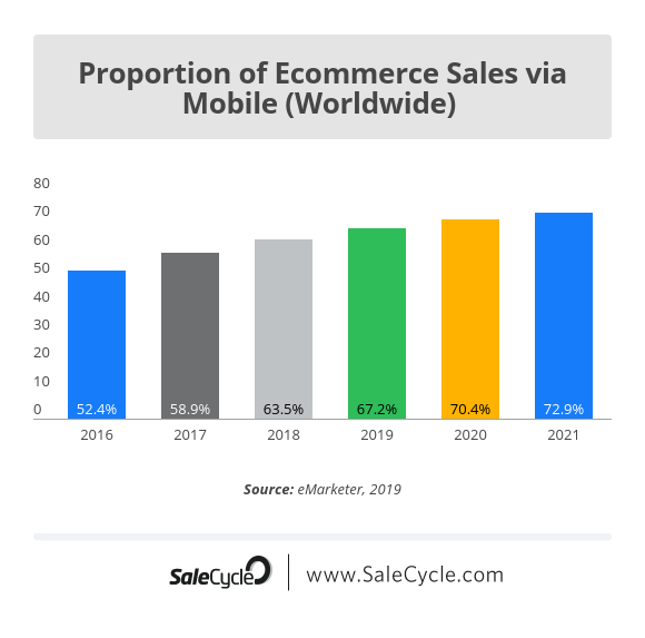 mobile commerce as percentage of ecommerce