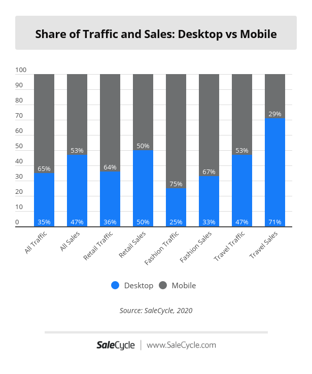 Share of traffic and sales: mobile vs desktop