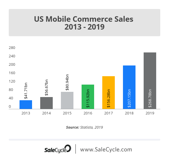 US mobile commerce sales stats