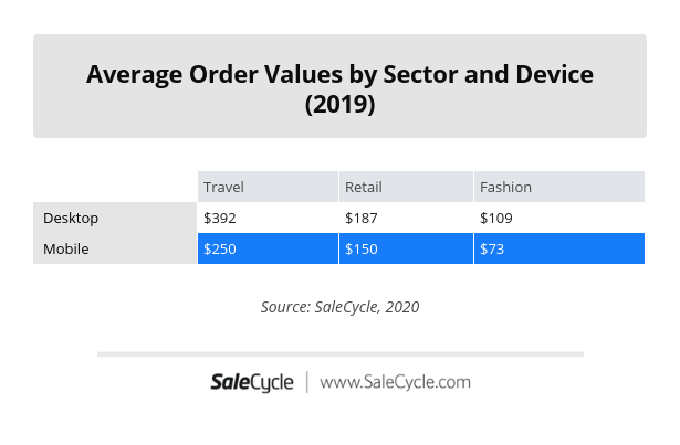 Ecommerce Average Order Values by sector and device