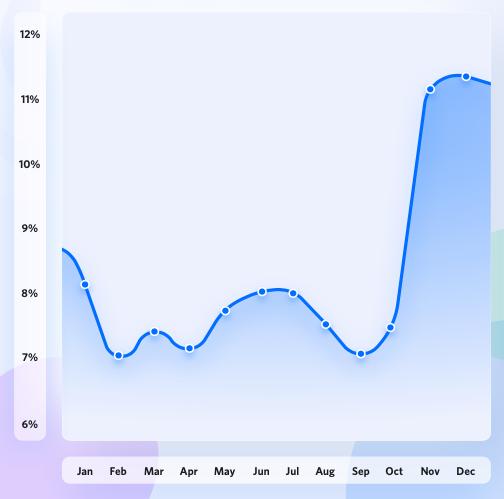 Average order value trends