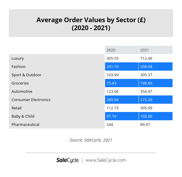 Average Order Value by Sector