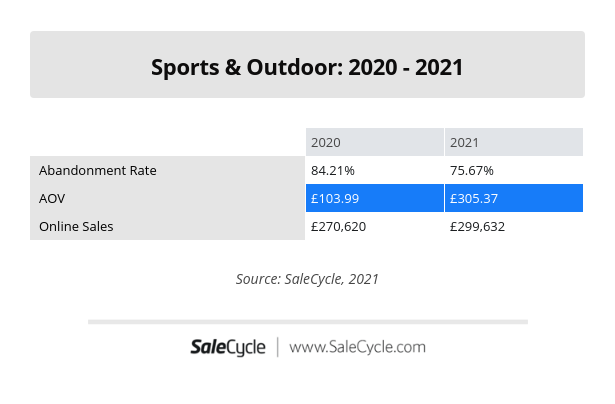 Sports and Outdoor Sector Stats