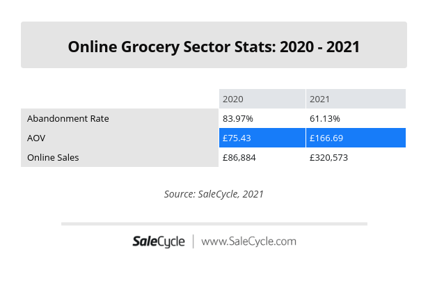 Grocery Sector Stats