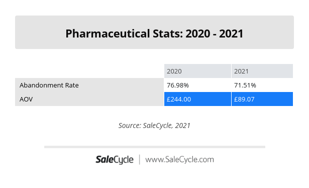 Pharmaceutical Stats