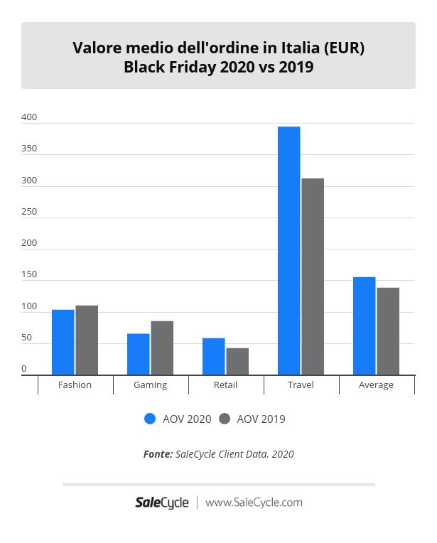 Black Friday 2020 vs 2019: AOV in Italia.