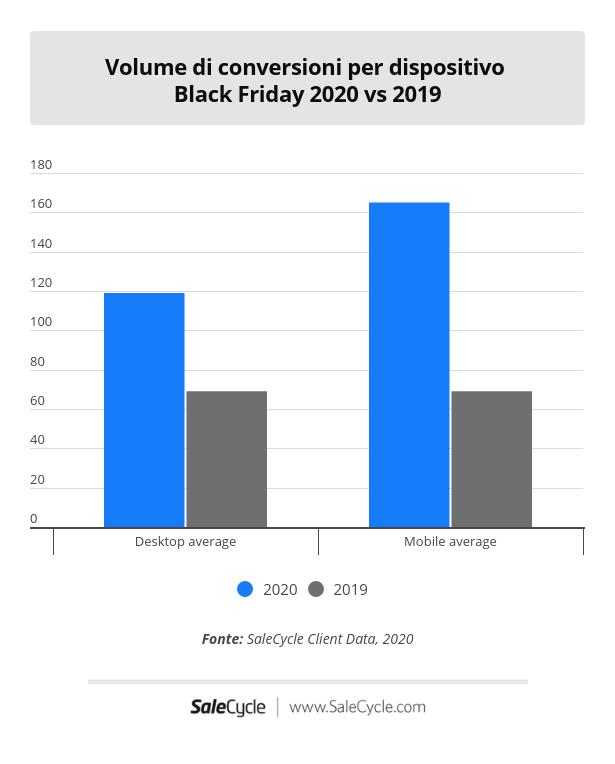 Black Friday 2020 vs 2019: volume di conversioni per dispositivo in Italia.