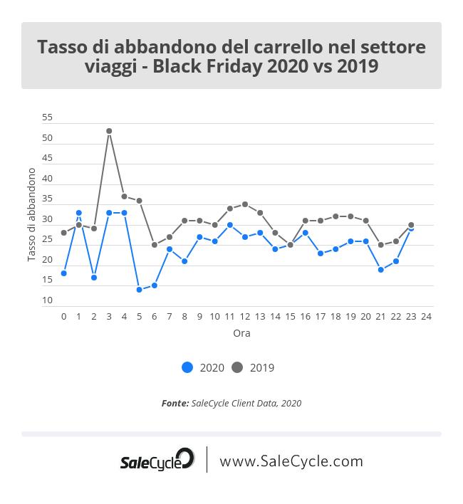 Black Friday 2020 vs 2019: tasso di abbandono del carrello in Italia nel settore viaggi.