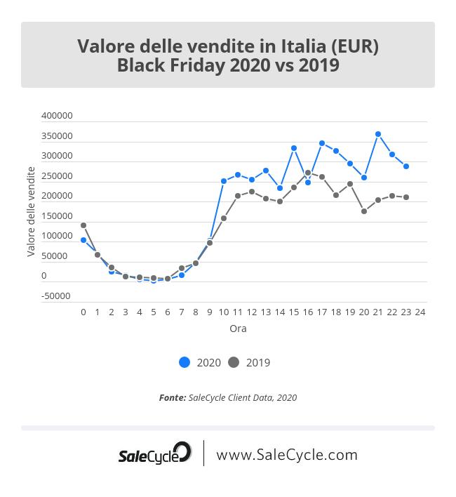 Black Friday 2020 vs 2019: valore delle vendite in Italia.